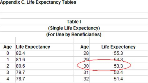 Irs Publication 590 Expectancy Table by How About A Lifetime Of Tax Free Income Allfinancialmatters