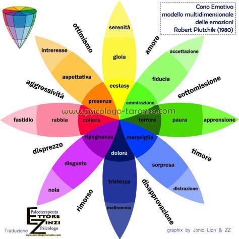 www delle emozioni it inside out e la psicologia delle emozioni