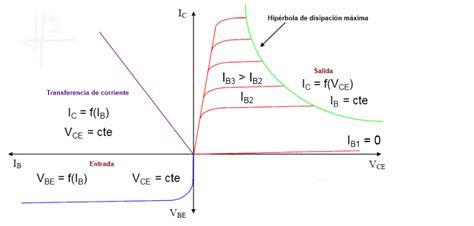 transistor zona activa transistor npn zona activa 28 images electrnica tecnolog 237 a concepto de electricidad