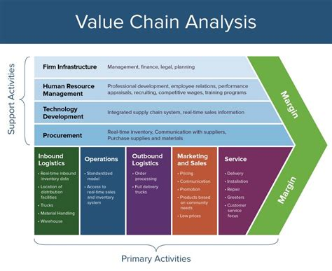 How To Differentiate From Your Competitor Online Marketing Value Chain Analysis Template