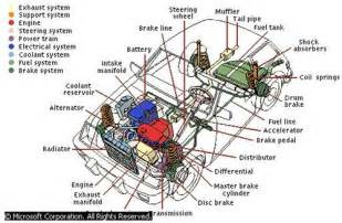 Function Of Brake System Pdf Geofacts Automobile