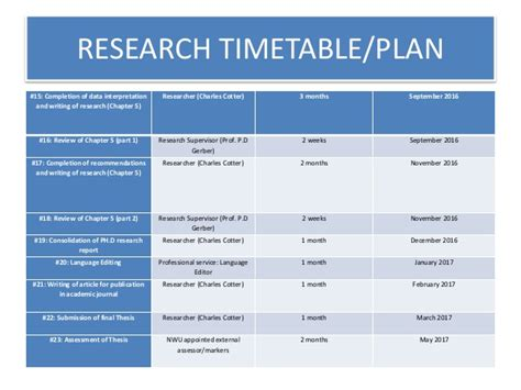 Research Timetable Template by Colloquium Presentation Ph D Research