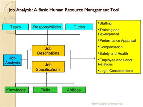 job design hrm definition job analysis for human resource management google search