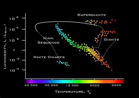 nebula diagram faulkes telescope educational guide evolution