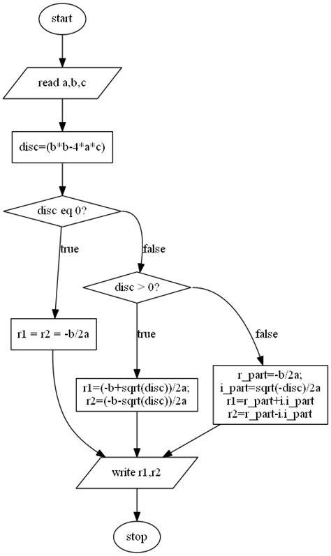 flowchart for solving quadratic equation lab 1 roots of quadratic equation ait learning