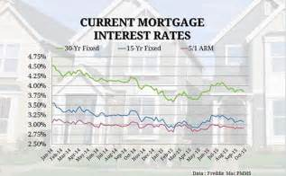 today s home mortgage rates current mortgage interest rates and chart