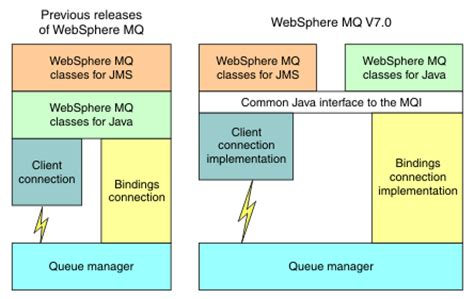 mq architecture diagram what s new in ibm websphere mq classes for jms version 7 5