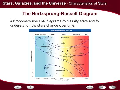 the hertzsprung diagram classifies by which four properties table of contents telescopes characteristics of