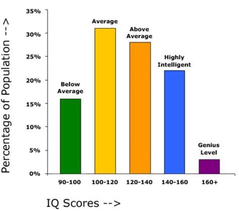 iq range chart iq basics ayucar