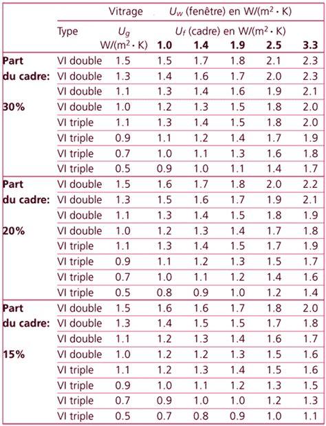 coefficient thermique vitrage coefficient de transfert thermique d une fen 234 tre tonepi