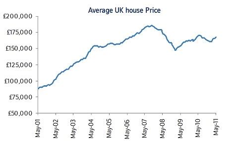 tiny rise in house prices is yet another indication that