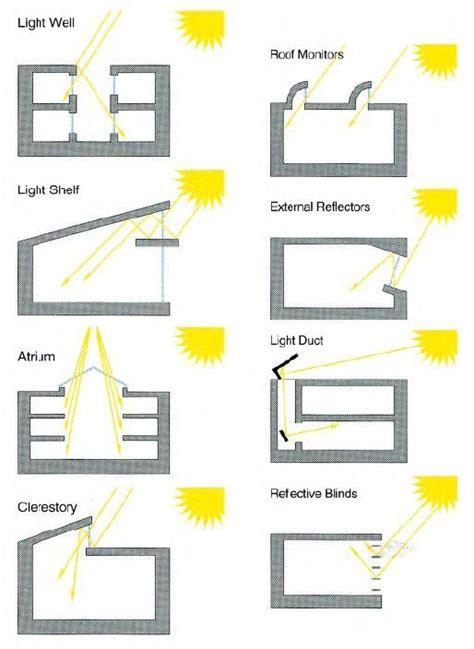 layout da nf e 2 0 sustainability diagram museum pinterest 소스 및 건축
