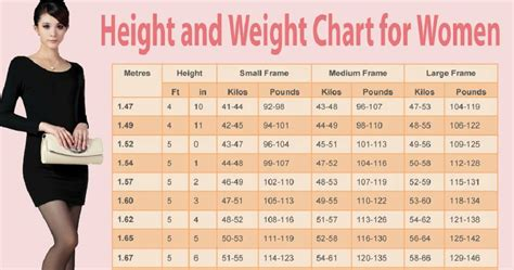 ideal weight chart with height and weight sports here s the ideal weight chart for women as per their