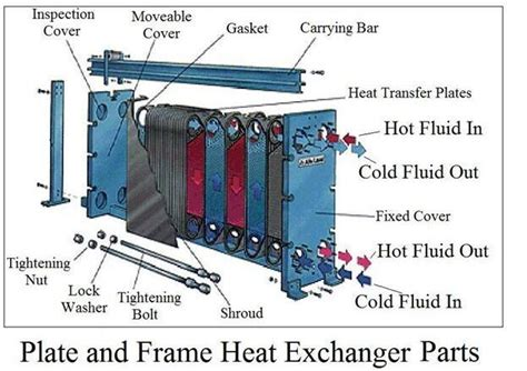 where can i buy a lava l alfa laval m10 gasket plate heat exchanger heat exchanger