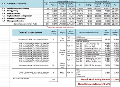 audit score card template enms audit scorecard