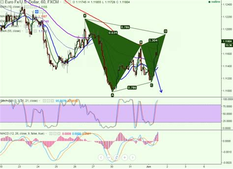 pattern day trading violation fxwirepro eur usd forms bearish gartley pattern good to