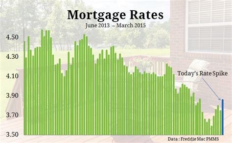 mortgage rates spike on report