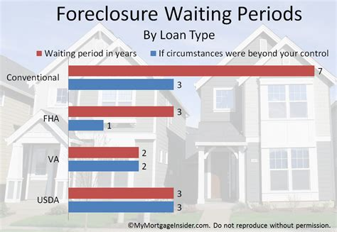 how long after a foreclosure can i buy a house how after foreclosure can i buy a house 28 images how to buy a home after sale