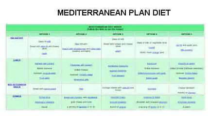 Mediterranean Diet Plan » Home Design 2017