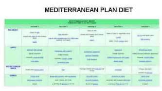 Mediterranean Style Diet Plan - mediterranean diet weight loss plan weight loss vitamins for women