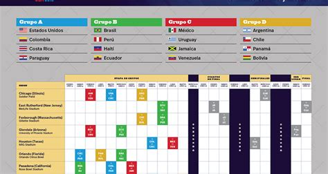 Calendario De La Copa America Calendario De La Copa Am 233 Rica Centenario 2016 Notiactual
