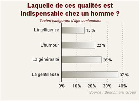 Ce Qu Aiment Les Hommes Au Lit by 10 Choses Que Les Femmes Font Au Lit Et Que Les Hommes