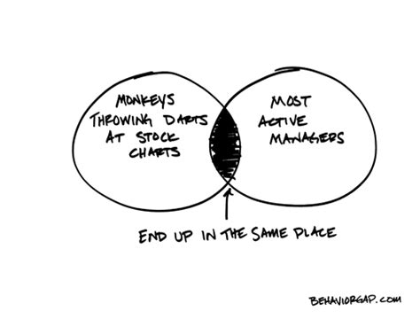 single stocks and funds venn diagram carl richards on the psychology of buying high and selling