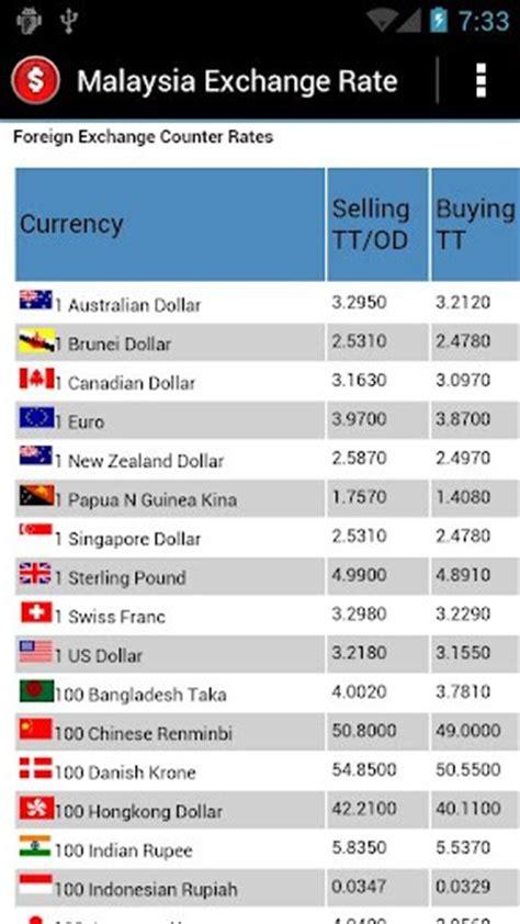 Currency Converter Malaysia | nedbank nombor telefon forex