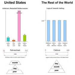 Imperial Vs Metric Metric Versus Imperial
