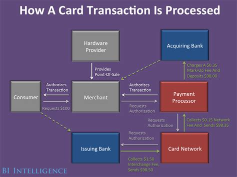 how much do credit card companies make bloated complex credit card ecosystem startups struggle