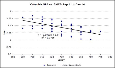 Columbia Mba Gmat Score by How Important Is The Gmat To Columbia Business School