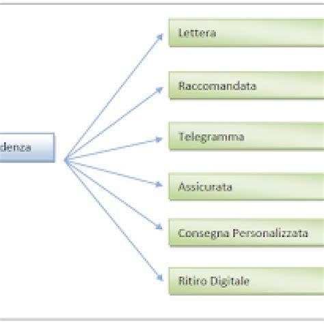 lettere raccomandate servizi di corrispondenza e spedizione di poste italiane