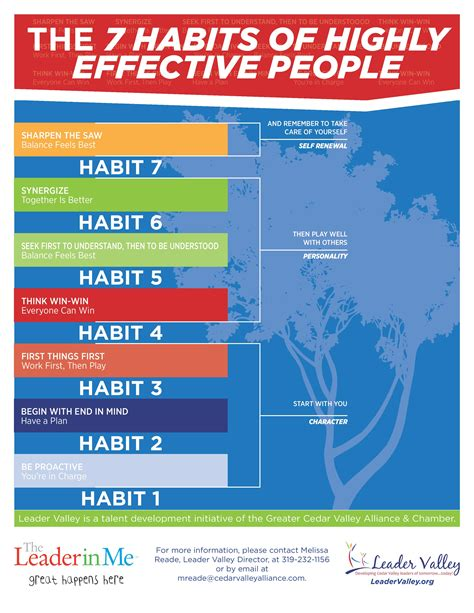 the 7 habits of 7 habits of highly effective teens