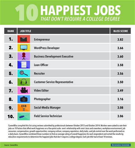 Careers For Mba Degreed by Happiest That Don T Require A Degree Business Insider