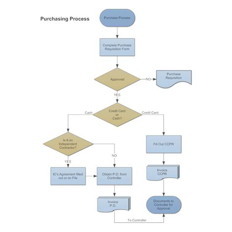 exle of flowchart diagram purchasing procurement process flow chart