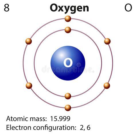 diagram for oxygen diagram representation of the element oxygen stock vector