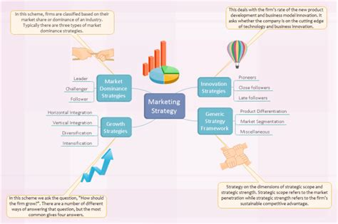 Marketing Strategy Brainstorming Diagram Free Marketing Strategy Brainstorming Diagram Templates Marketing Diagram Template