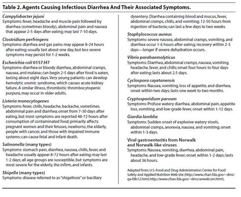 Stomach Blood In Stool Diarrhea by Acute Acute Abdominal Questions