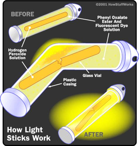 How Do Lights Work by The Activator Light Stick Activation Howstuffworks