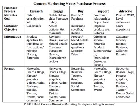 Process Table by Content Marketing Meets Purchase Process Chart Heidi Cohen