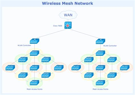diagram of wireless network conceptdraw sles computer and networks wireless