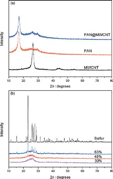 xrd pattern of polyacrylonitrile rd patterns of precursors pan mwcnt a sulfur and ppan