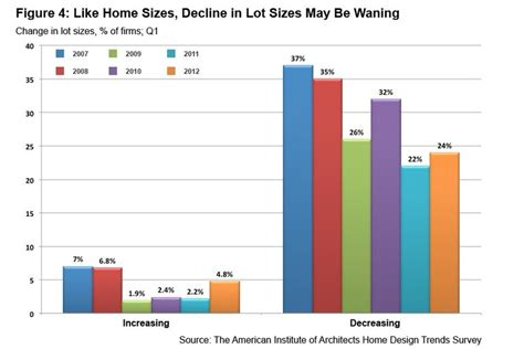 home design trends survey 28 home design trends survey improving residential