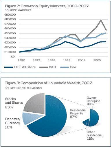 bank of ireland deutschland household wealth in ireland to surpass 1 trillion in 2008