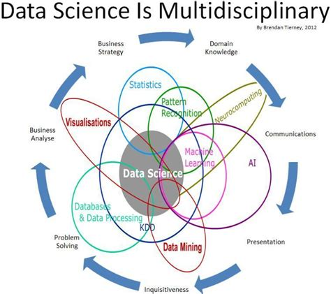 Mba In Data Science And Data Analytics In India by Difference Of Data Science Machine Learning And Data