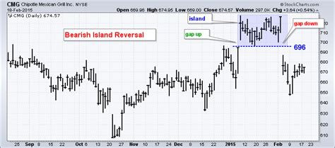 the pattern reversal what is an island reversal w video mailbag