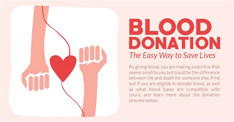 Donate Charity For Free With A Simple Click On Clicknow by Blood Donor Mobile