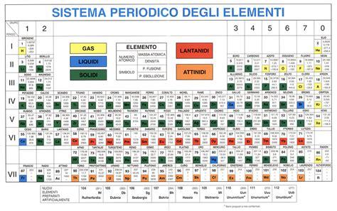 la tavola periodica di mendeleev 4 nuovi elementi educazionetecnica dantect it