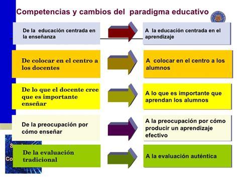 Modelo De Curriculo Por Competencias Ense 241 Anza Por Competencias