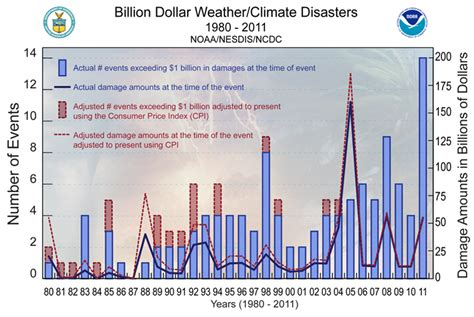 wiki 4 global changes from growing transport to smart economics of climate change mitigation wikipedia